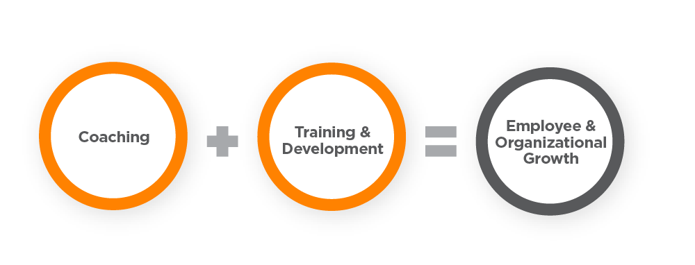diagram describing coach plus training and development will lead to employee and organizational growth
