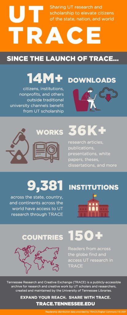 TRACE Readership Infographic. Over 36,000 works have been accessed across the globe since the inception of TRACE.